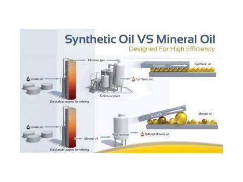 Dầu gốc khoáng và dầu gốc tổng hợp, phân loại và so sánh